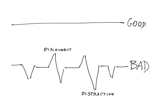 Il pensiero lineare